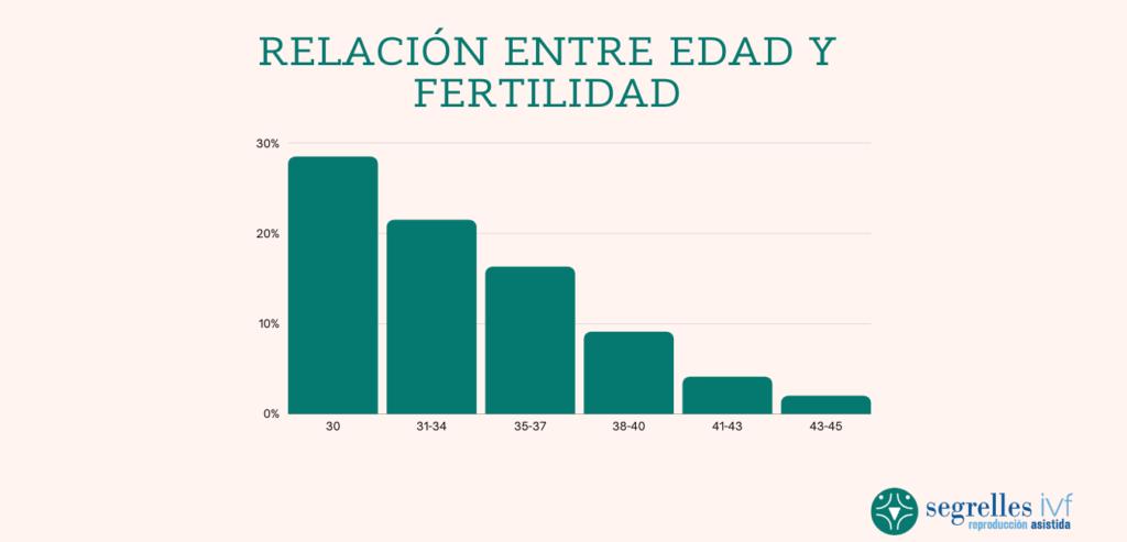 reserva ovarica edad fertilidad